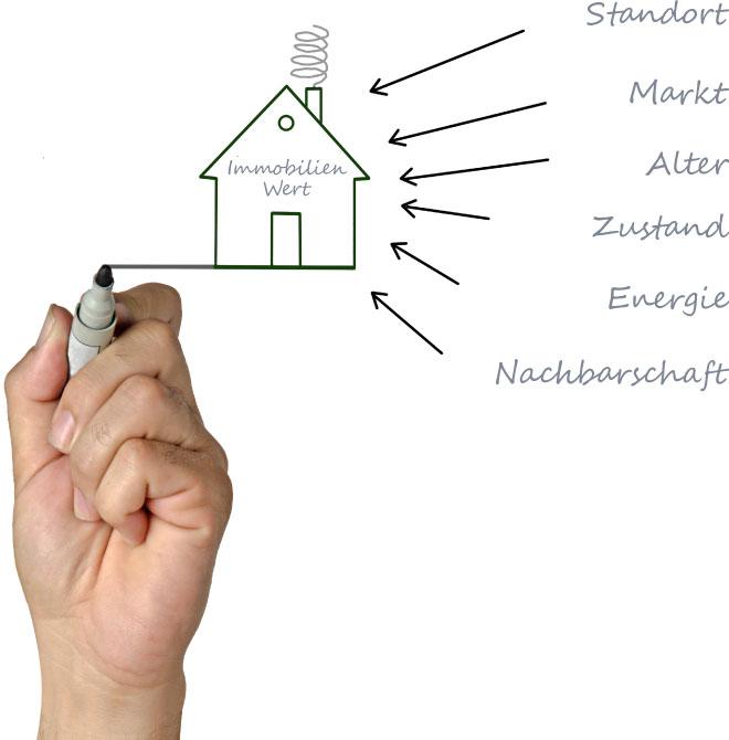 Makler für Immobilien