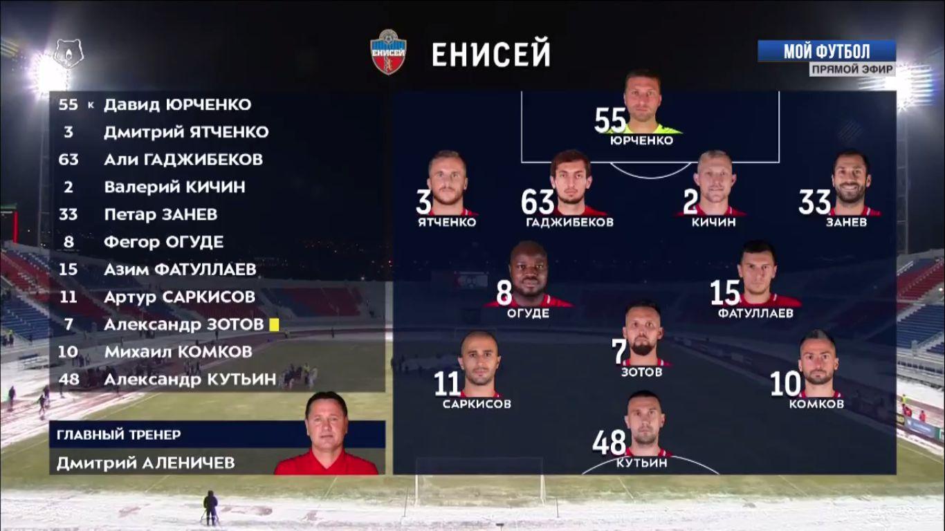01-12-2018 - Yenisey Krasnoyarsk 1-1 Republican FC Akhmat Grozny