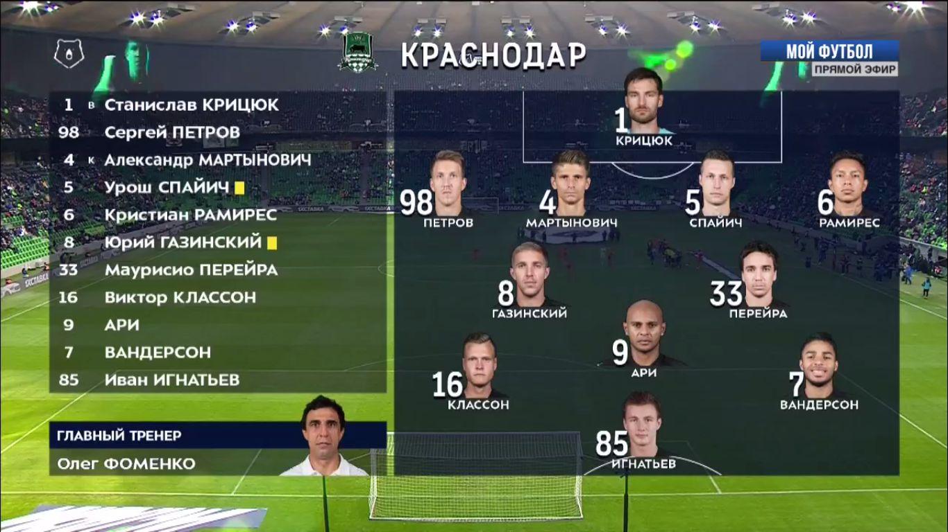 02-12-2018 - FC Krasnodar 2-0 Ural
